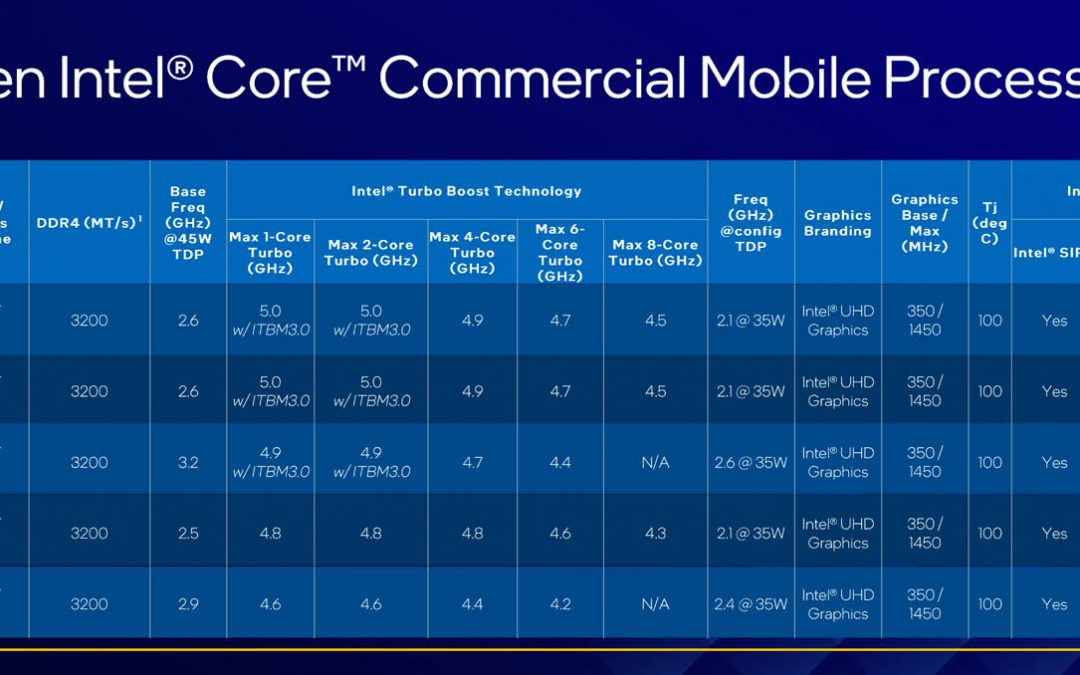 11th Gen Intel Core and Xeon W-11000 CPUs launch
